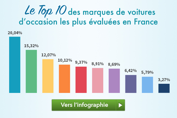 Top 10 des voitures d'occasion en France